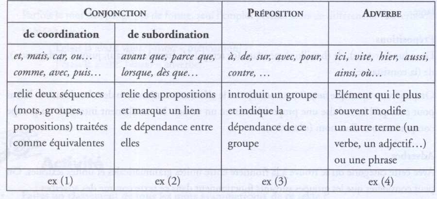 Compl ments grammaticaux freesette crpe for Portent verbe
